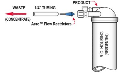 Insert Flow Control Diagram